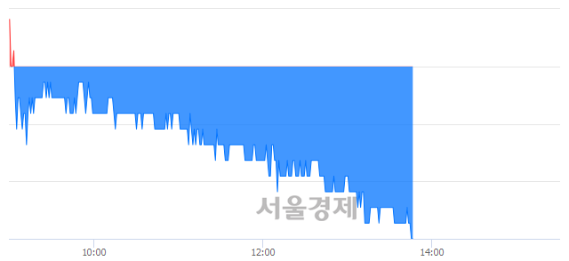 코오파스넷, 장중 신저가 기록.. 12,500→12,000(▼500)