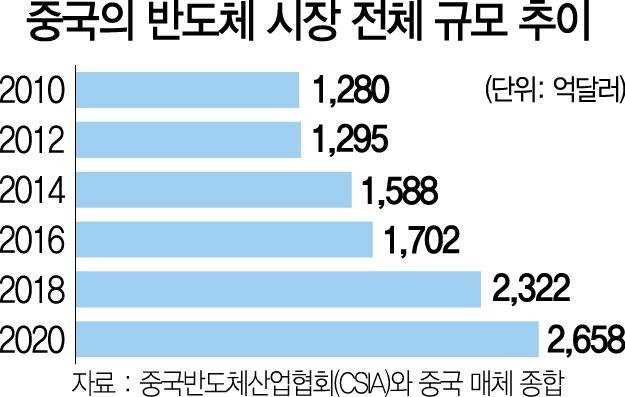 [中 반도체 굴기, 위기의 한국] 中, 자본 앞세워 '반도체 탐욕'...무차별 기업 M&A·인재 사냥