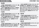 [증시캘린더]지티지웰니스 12일 공모주 청약…우진아이엔에스 코스피 신규상장