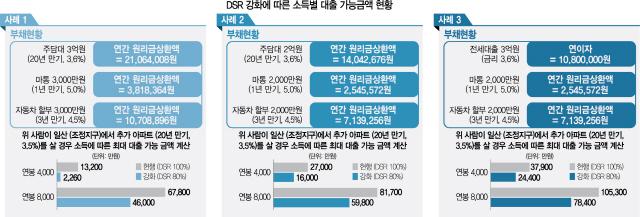연봉 4,000만원 미만땐 대출 80% 급감...저소득 서민들 '집 사지 말라는 거냐'