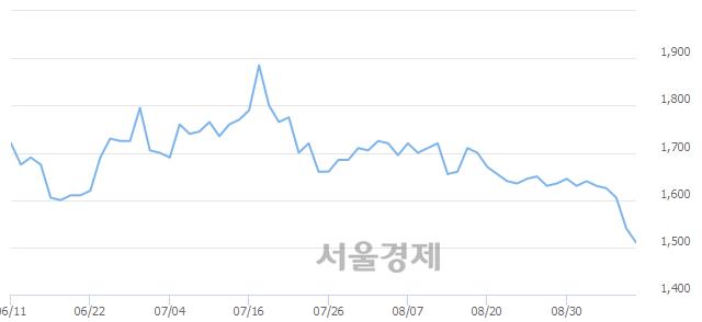 코바른손이앤에이, 장중 신저가 기록.. 1,530→1,500(▼30)