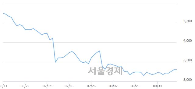 코오공, 상한가 진입.. +30.00% ↑