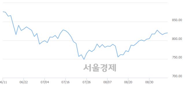 [개장 시황] 코스닥 819.70.. 개인의 순매수에 상승 출발 (▲0.84, +0.10%)