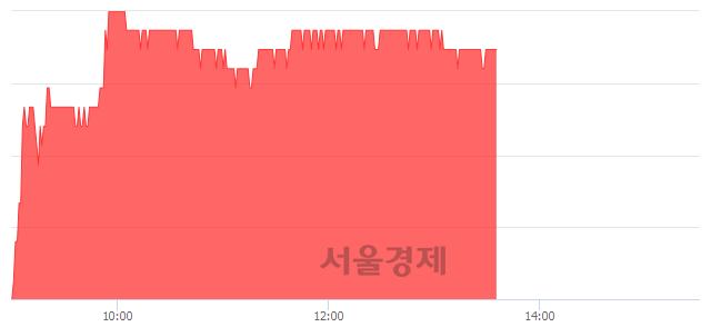 유SK이노베이션, 3.90% 오르며 체결강도 강세 지속(280%)