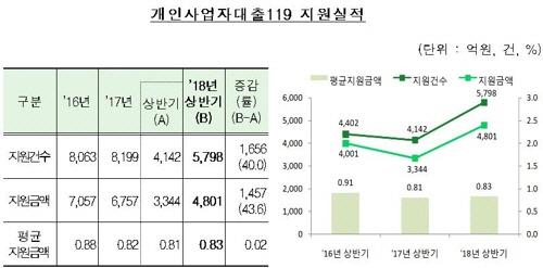 '최저임금 때문에…' 개인사업자대출119 이용 급증