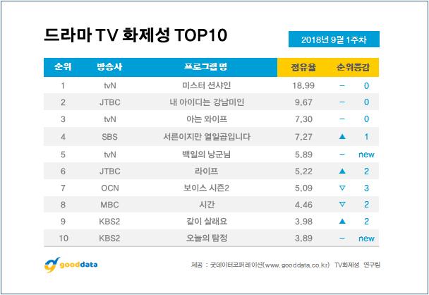 '미스터 션샤인', 드라마 화제성 1위…김태리♥이병헌 출연자 화제성 1·2위
