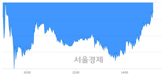 코지엠피, 매도잔량 470% 급증