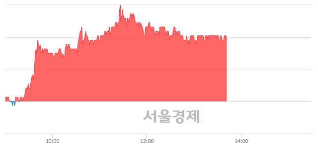 코서한, 3.26% 오르며 체결강도 강세 지속(191%)