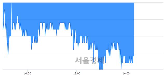 코액트로, 장중 신저가 기록.. 17,000→16,500(▼500)