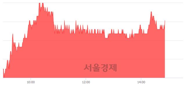 유디와이파워, 4.01% 오르며 체결강도 강세 지속(125%)