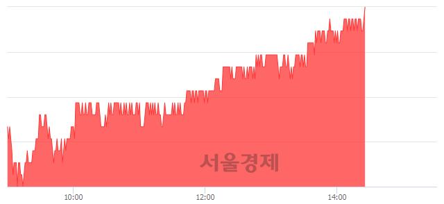 유현대제철, 3.13% 오르며 체결강도 강세 지속(273%)
