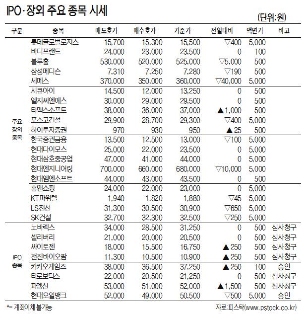 [표]IPO·장외 주요 종목 시세(9월 10일)
