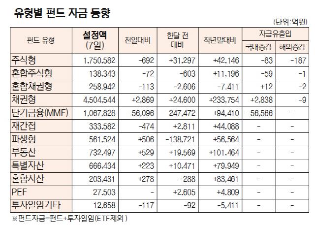 [표]유형별 펀드 자금 동향(9월 7일)