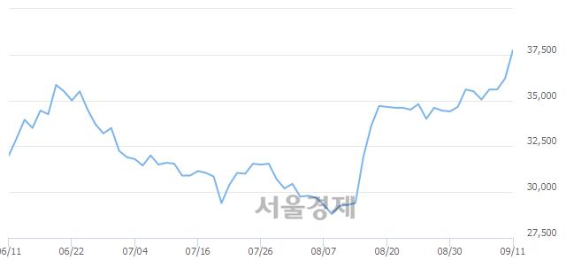 유영원무역, 장중 신고가 돌파.. 37,400→37,850(▲450)