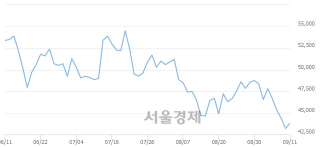 코엘앤에프, 4.17% 오르며 체결강도 강세 지속(274%)