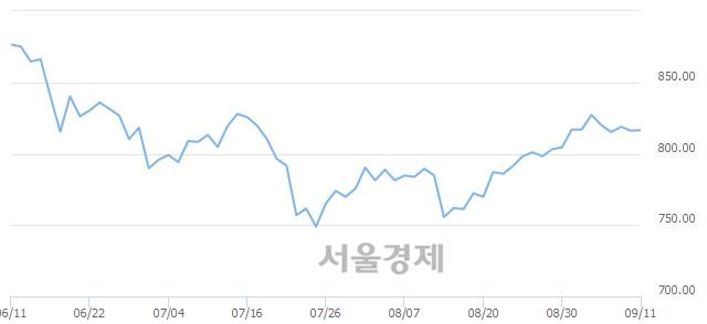 [개장 시황] 코스닥 816.21.. 개인의 순매수에 상승 출발 (▲0.05, +0.01%)