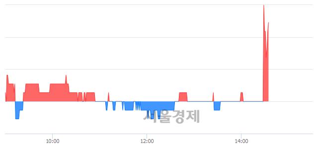 코유앤아이, 3.02% 오르며 체결강도 강세로 반전(146%)
