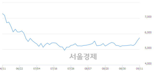 유한국종합기술, 전일 대비 7.55% 상승.. 일일회전율은 2.76% 기록