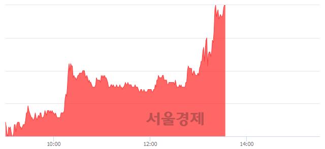 코아이큐어, 전일 대비 7.06% 상승.. 일일회전율은 3.36% 기록