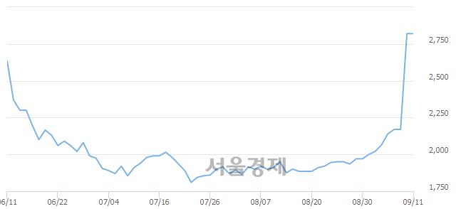 코두올산업, 상한가 진입.. +29.96% ↑