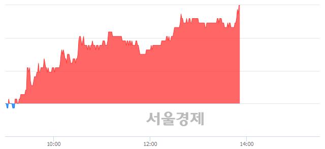 코아스트, 전일 대비 7.48% 상승.. 일일회전율은 1.61% 기록