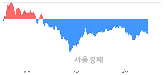 오후 3:00 현재 코스피는 48:52으로 매수우위, 매수강세 업종은 운수창고업(0.52%↓)