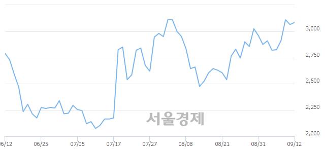 코이엑스티, 3.10% 오르며 체결강도 강세로 반전(121%)