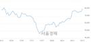 <코>신라젠, 전일 대비 7.09% 상승.. 일일회전율은 3.21% 기록