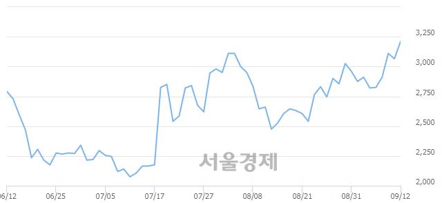 코이엑스티, 4.40% 오르며 체결강도 강세 지속(142%)