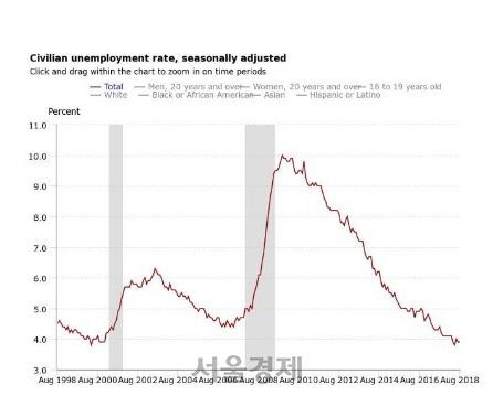 미국 고용 호조…美 7월 채용공고 694만명으로 사상 최고