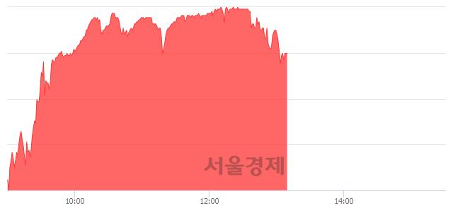 코CJ ENM, 매수잔량 379% 급증