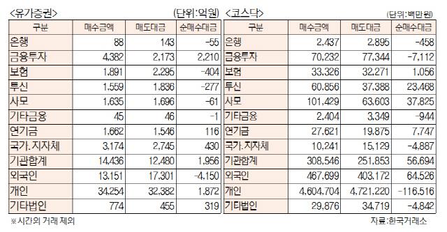 [표]투자주체별 매매동향(9월 12일)