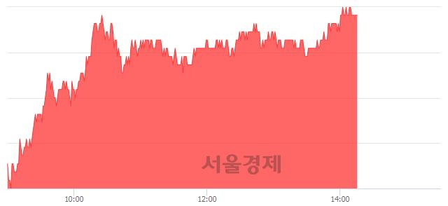 유셀트리온, 4.01% 오르며 체결강도 강세 지속(267%)