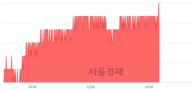 유카카오, 3.00% 오르며 체결강도 강세 지속(248%)