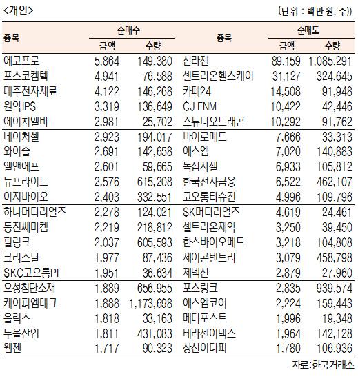 [표]코스닥 기관·외국인·개인 순매수·도 상위종목(9월 12일-최종치)