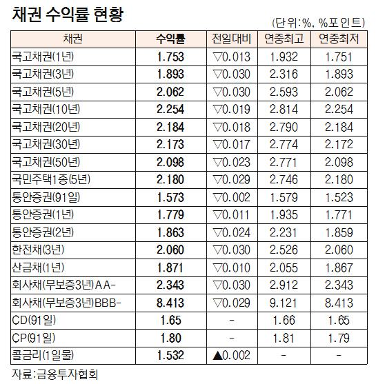 [표]채권 수익률 현황(9월 12일)