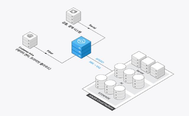 네이버 비즈니스 플랫폼, 글라우드 전용 회선 서비스 출시