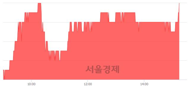 코삼보판지, 3.42% 오르며 체결강도 강세 지속(196%)