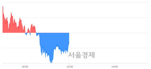 오후 12:00 현재 코스피는 47:53으로 매수우위, 매수강세 업종은 전기전자업(0.86%↓)