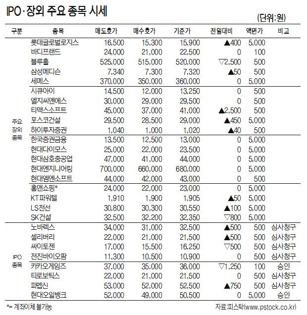 [표]IPO·장외 주요 종목 시세(9월 12일)