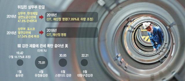 [단독]'반덤핑세율 불합리' ...韓 손들어준 美법원