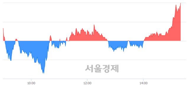 유신원, 4.14% 오르며 체결강도 강세로 반전(100%)