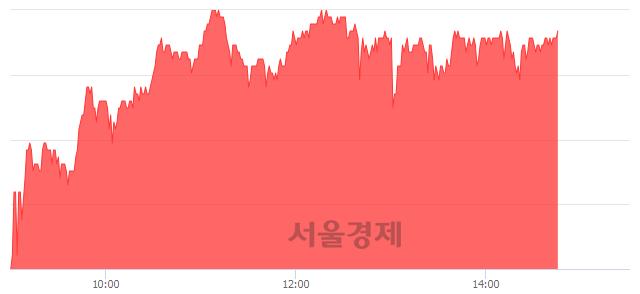 코카페24, 3.95% 오르며 체결강도 강세 지속(156%)