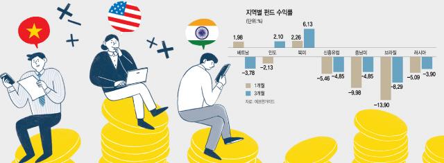 [에셋+]베트남 V자 반등·美기술주 유효...'글로벌 투자바구니 다변화'