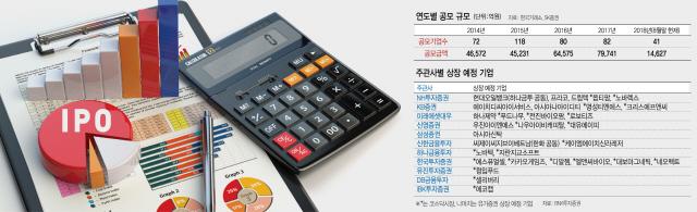 [에셋+ 핫 IPO] 중소형사 '약진' 대형사 '부진' …IPO 주관 춘추전국시대