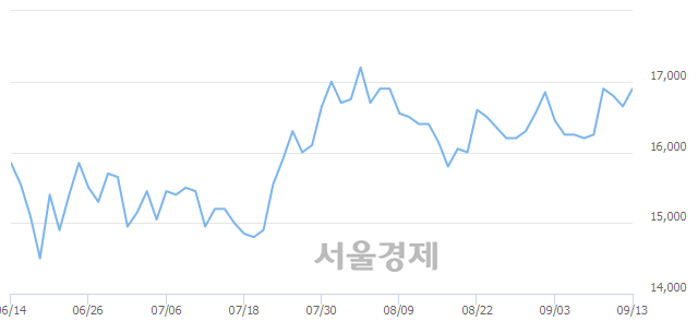 유삼성엔지니어링, 3.00% 오르며 체결강도 강세 지속(206%)