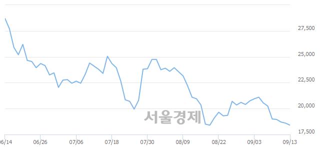 코테스, 장중 신저가 기록.. 18,250→18,200(▼50)