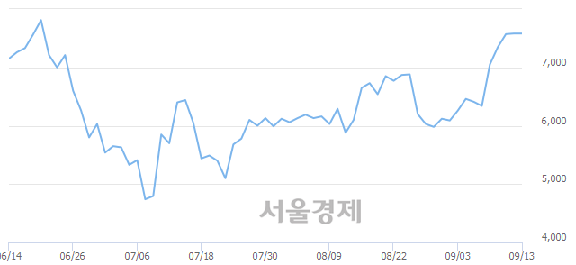 유혜인, 3.43% 오르며 체결강도 강세로 반전(146%)