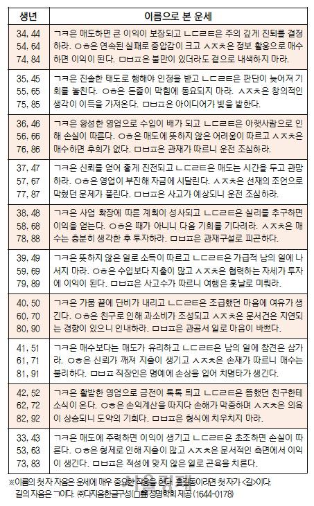 오늘의 재운[9월 14일]