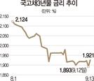 李총리 금리인상 한마디에…채권시장 '요동'